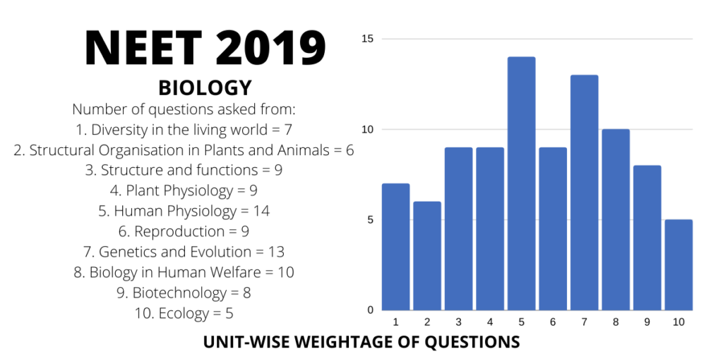 neet 2019 biology chapterwise weightage distribution of marks and questions