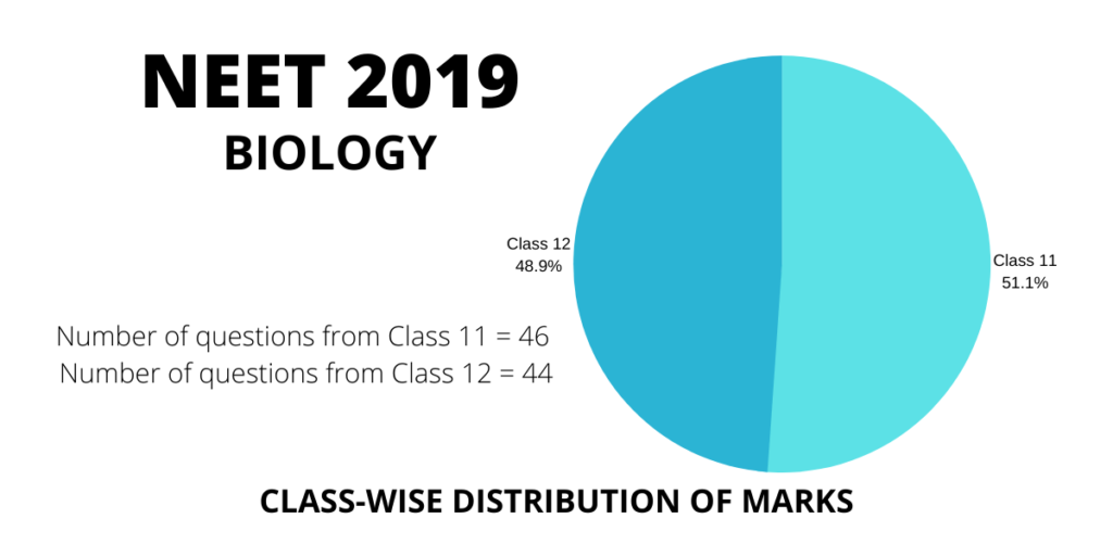 neet 2019 biology class 11 and 12 distribution weightage of marks and questions