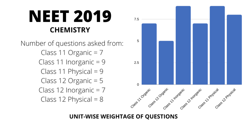 neet 2019 chemistry chapterwise weightage distribution of marks and questions