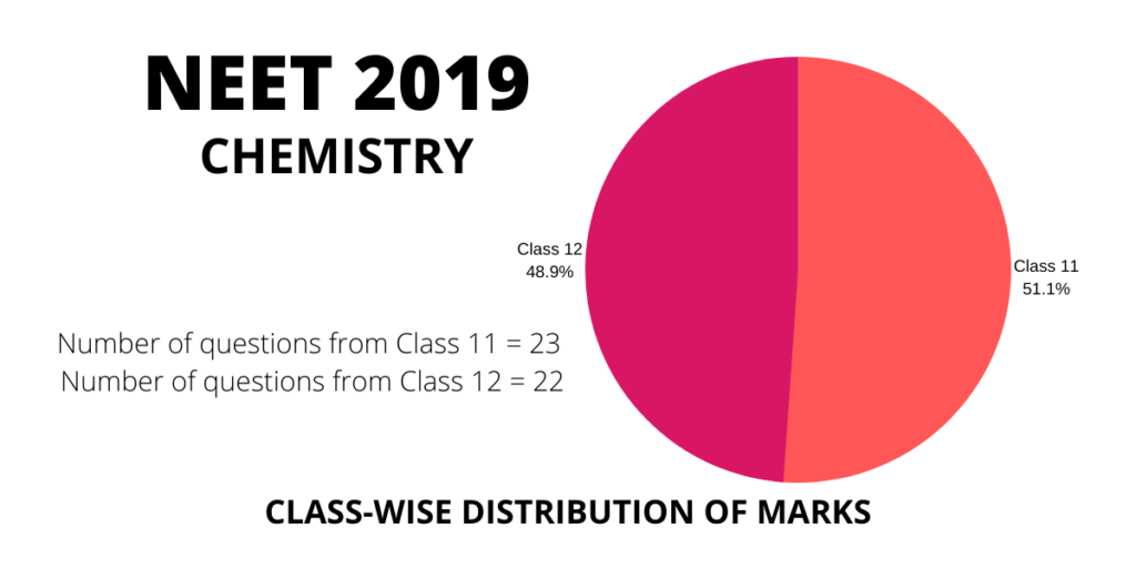 neet 2019 chemistry class 11 and 12 distribution weightage of marks and questions