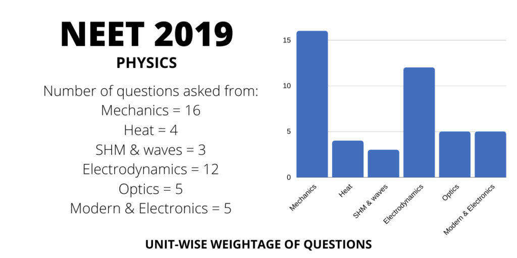neet 2019 physics chapterwise weightage distribution of marks and questions