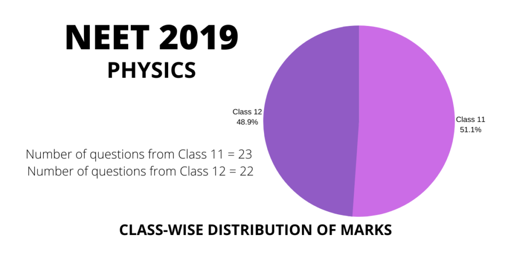 neet 2019 physics class 11 and 12 distribution weightage of marks and questions