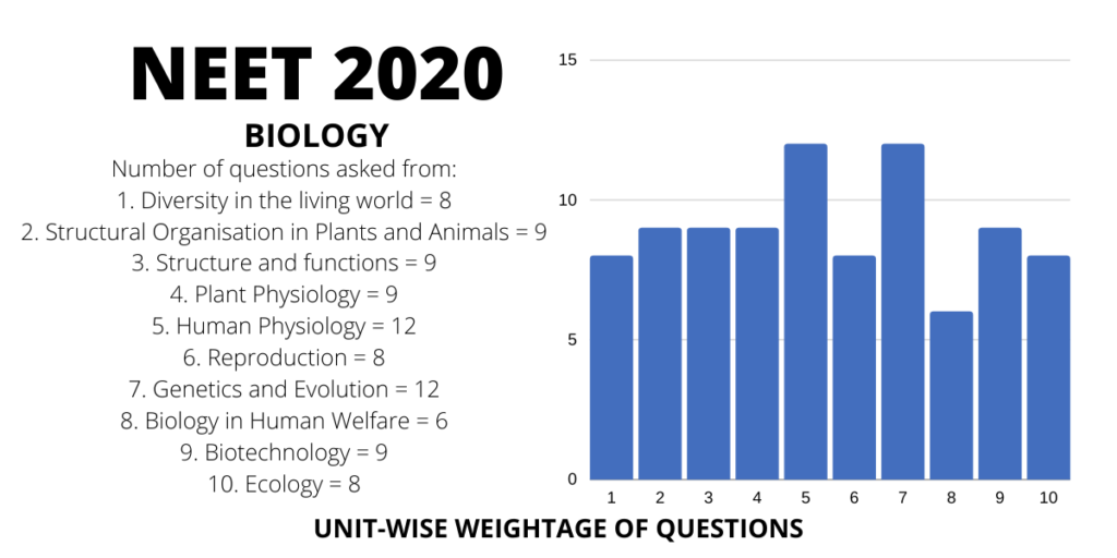 neet 2020 biology chapterwise weightage distribution of marks and questions
