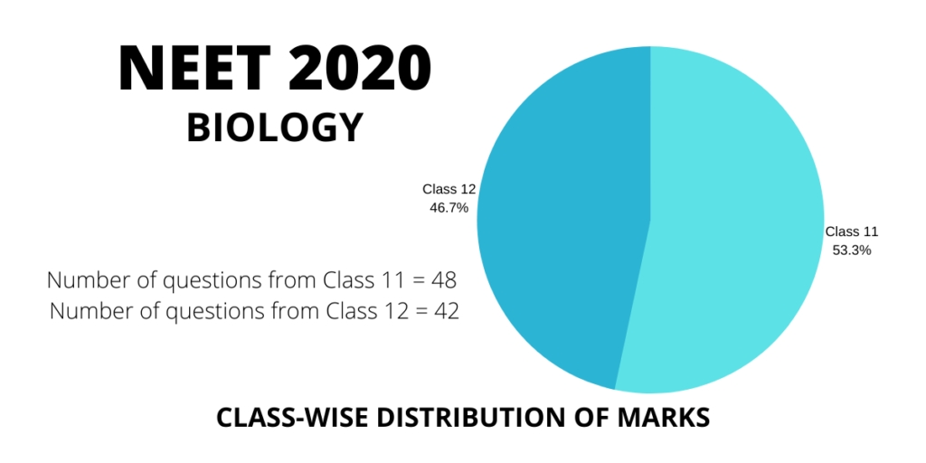 neet 2020 biology class 11 and 12 distribution weightage of marks and questions