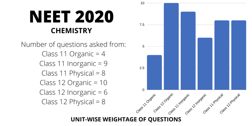 neet 2020 chemistry chapterwise weightage distribution of marks and questions