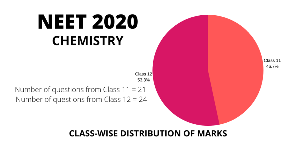 neet 2020 chemistry class 11 and 12 distribution weightage of marks and questions