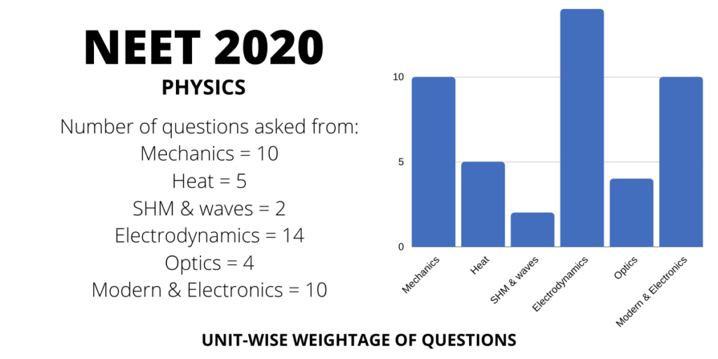 neet 2020 physics chapterwise weightage distribution of marks and questions