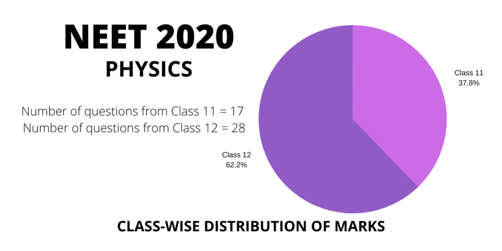 neet 2020 physics class 11 and 12 distribution weightage of marks and questions